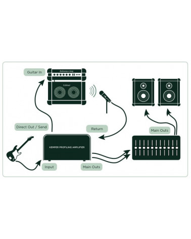 Profiling Amplifier WH